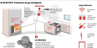 Copreci cover the INnovadores section of the spanish newspaper